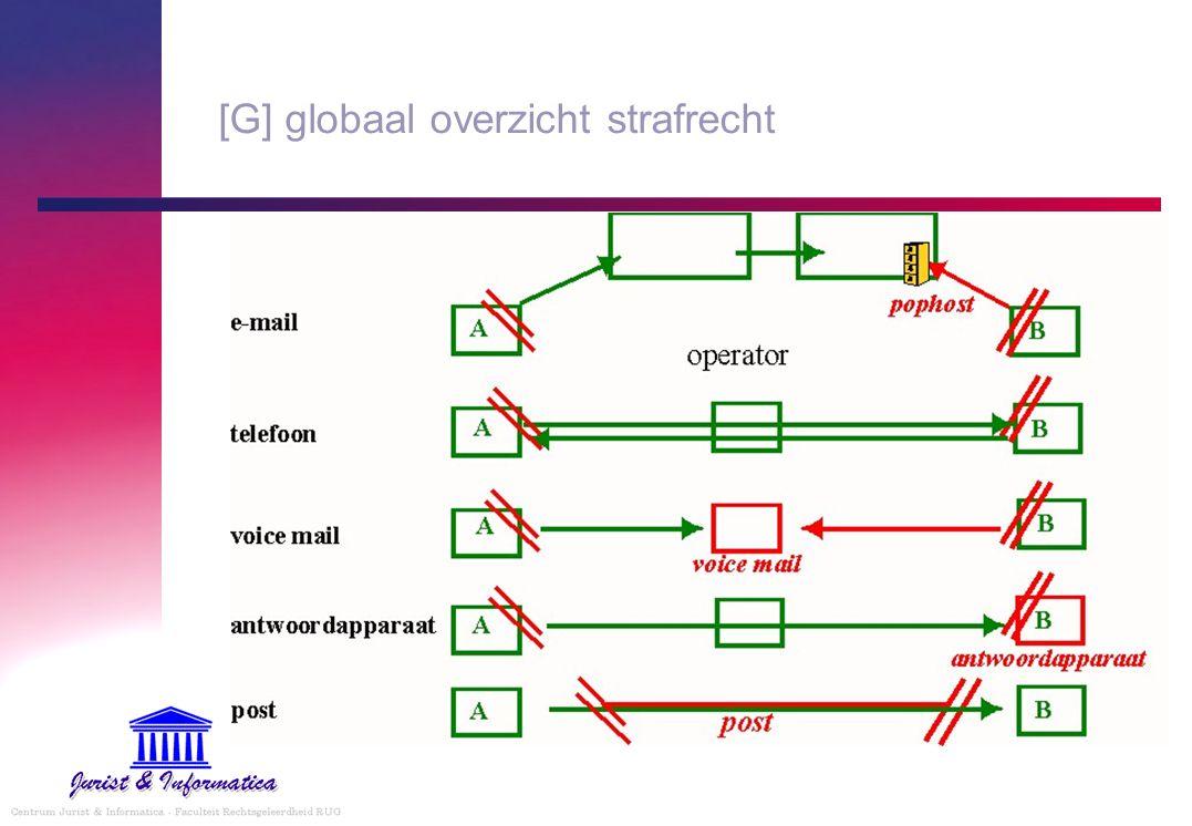 [G] globaal overzicht strafrecht